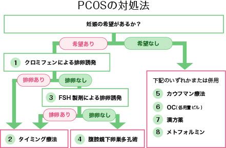 多嚢胞性卵巣症候群(PCOS) | あ...